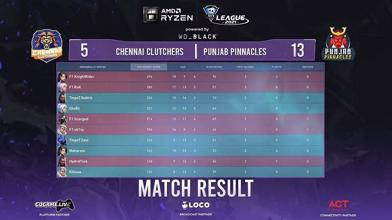Map 1 final scores (Image via Skyesports YouTube)