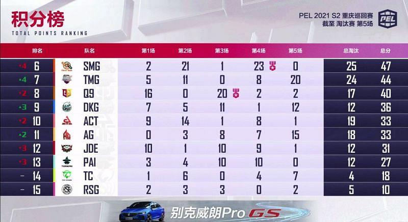 PEL 2021 Season 2 week 1 day 2 overall standings