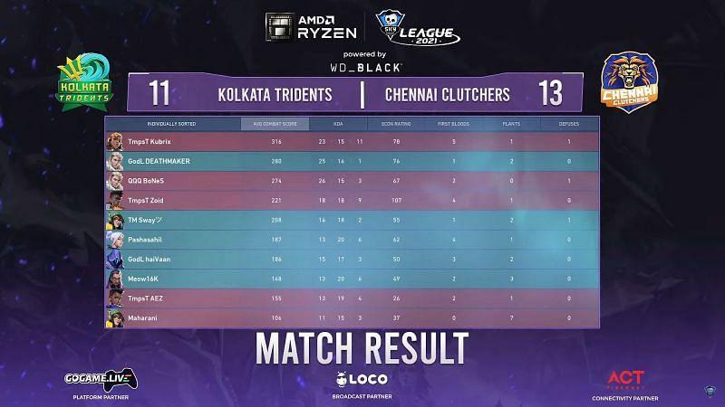Skyesports Valorant League 2021 Kolkata Tridents vs Chennai Clutchers map 2 score (Image by Skyesports)