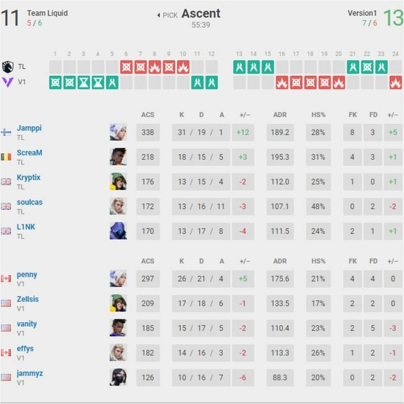 Team Liquid vs Version 1 Map 2 Scorecard(Image Via vlr.gg)