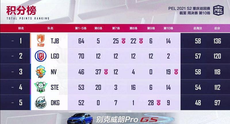 PEL 2021 season 2 week 1 finals overall standings
