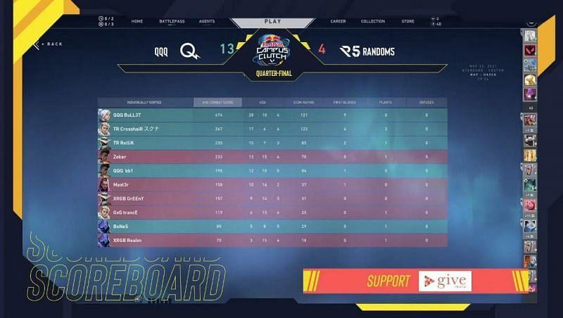 QQQ VS Random5 Scorecard (Image via SkyEsports)