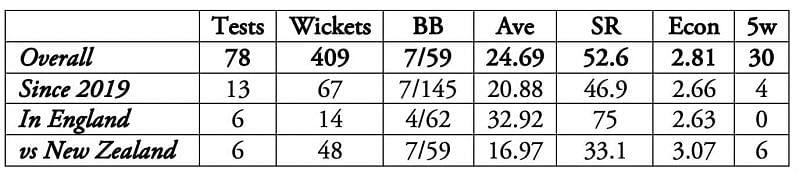 Ravichandran Ashwin has impressive numbers against New Zealand.