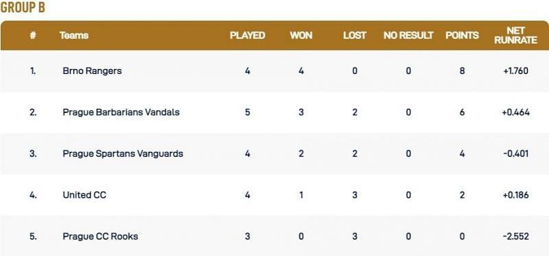 Prague T10 League Group B Points Table