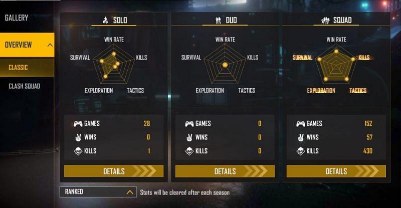 Pirotes Gaming's ranked stats