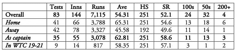 Kane Williamson is currently ranked  as the No.1 Test batsman.