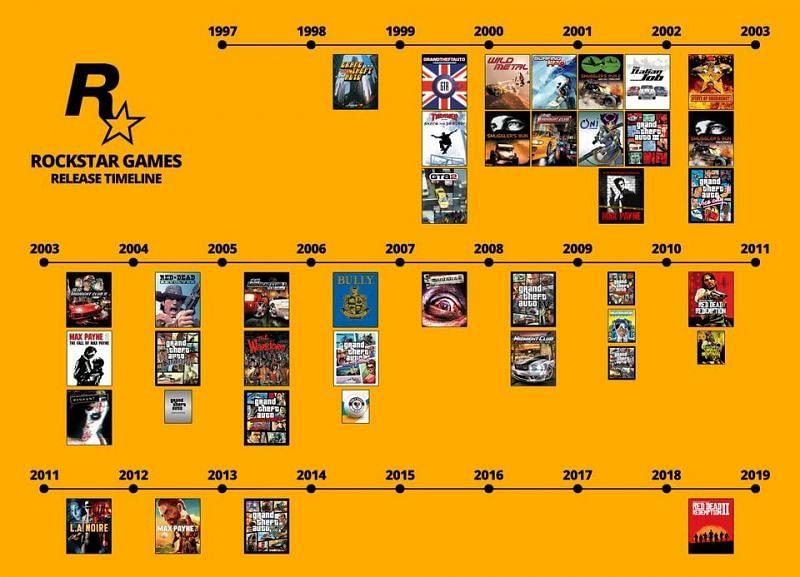 An old timeline showing some of Rockstar