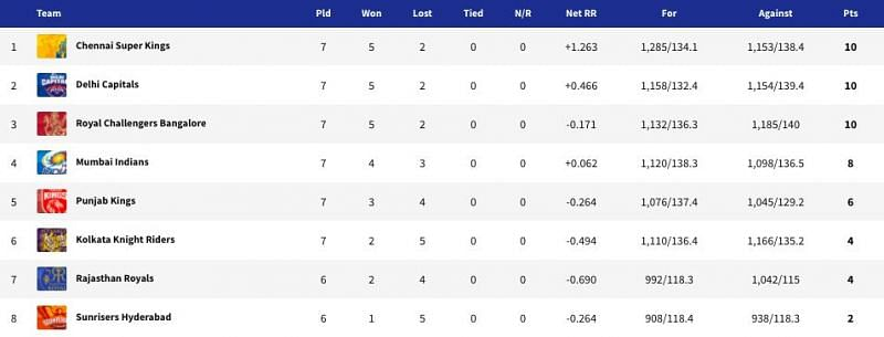 IPL 2021 points table - Updated after CSK vs MI (Match 27)