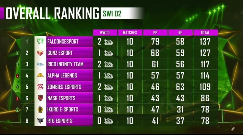 PMPL Season 1 Arabia Super weekend 1 overall standings after day 2