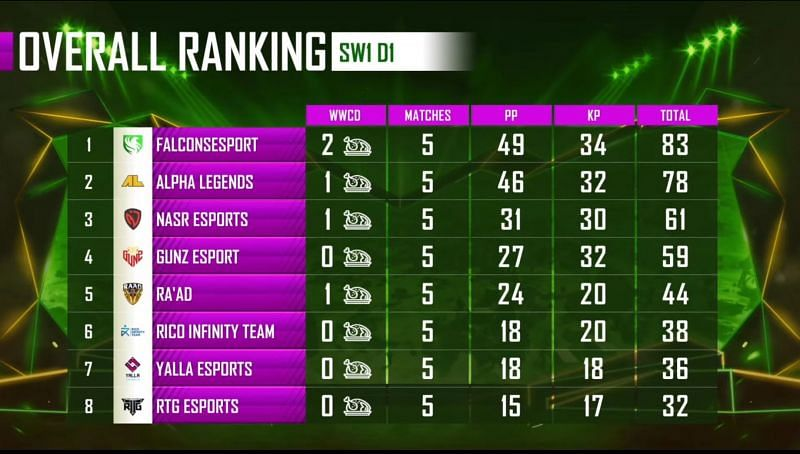 PMPL Season 1 Arabia Super weekend 1 Day 1 overall standings (top eight)