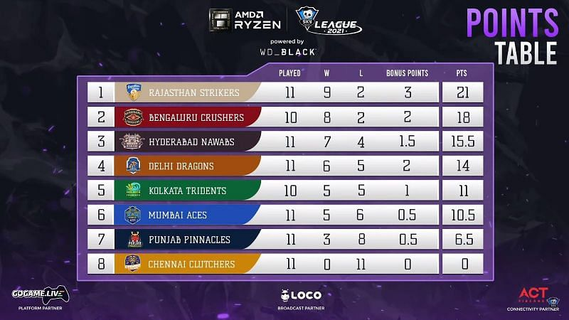 Points table after the day 38 matches of the Skyesports Valorant League 2021 (Image via Skyesports League)