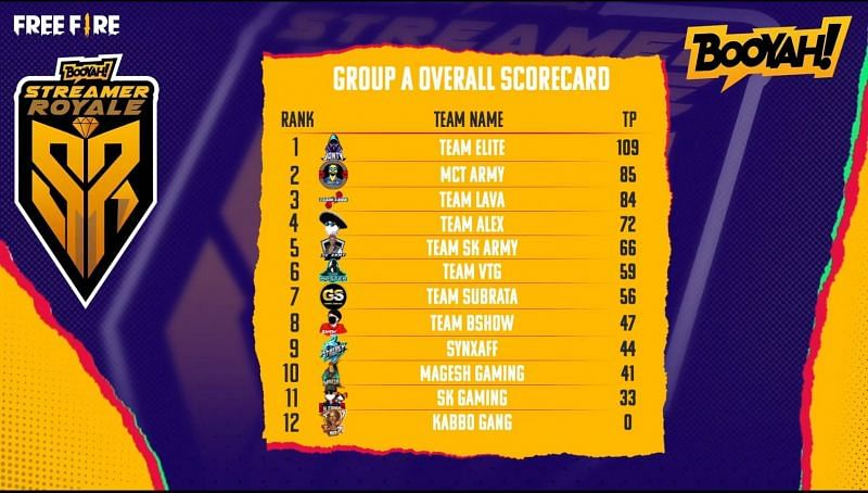 Free Fire Booyah Streamer Royale Group A overall standings:-