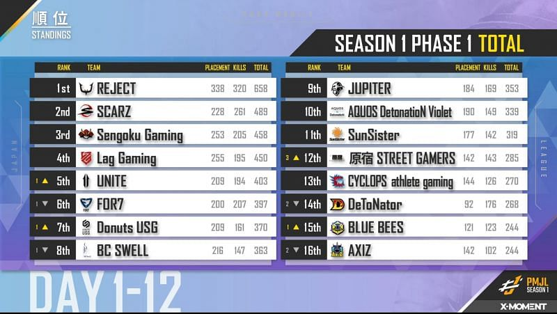 PMJL Season 1 Phase 1 overall standings