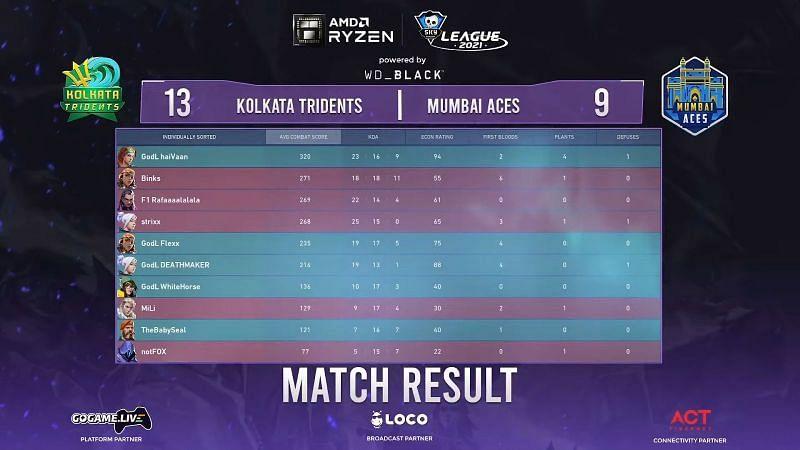 Mumbai Aces vs Kolkata Tridents Map 1 Result (Image from Skyesports Youtube)