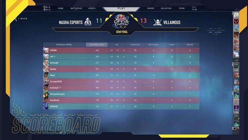 Nasha Esports vs Villainous Scorecard (Image via SkyEsports)