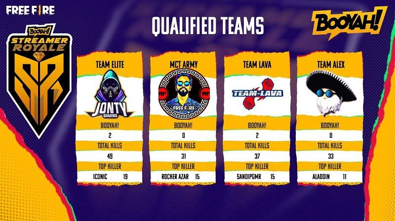 Qualified teams for Free Fire Booyah Streamer Royale final