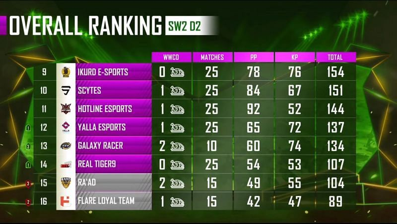 PMPL Season 1 Arabia overall standings after super weekend 2 day 2