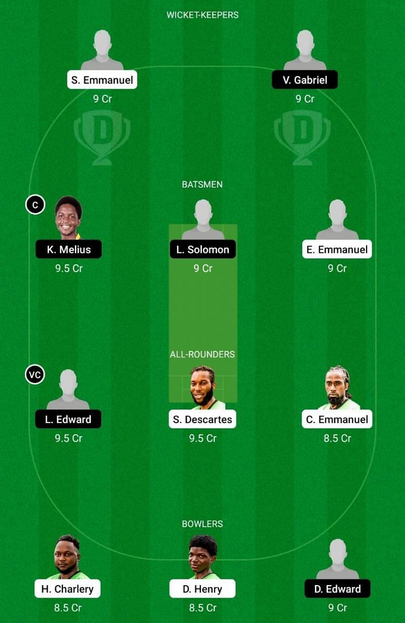 MRS vs GICB Dream11 Team