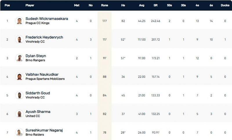 Prague T10 League Highest Run-scorers