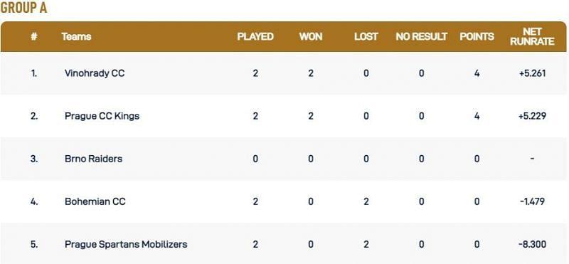 Prague T10 League Group A Points Table