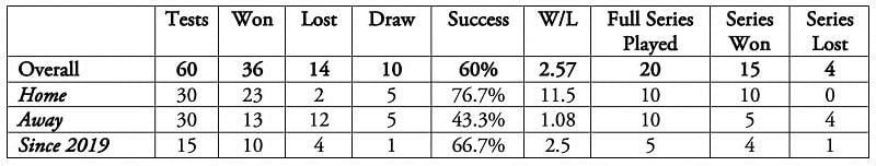Under Virat Kohli, India has enjoyed a cumulative of 46 as the No.1 Test side.