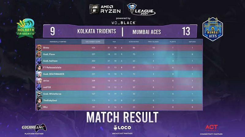 Mumbai Aces vs Kolkata Tridents Map 3 Result (Image from Skyesports Youtube)