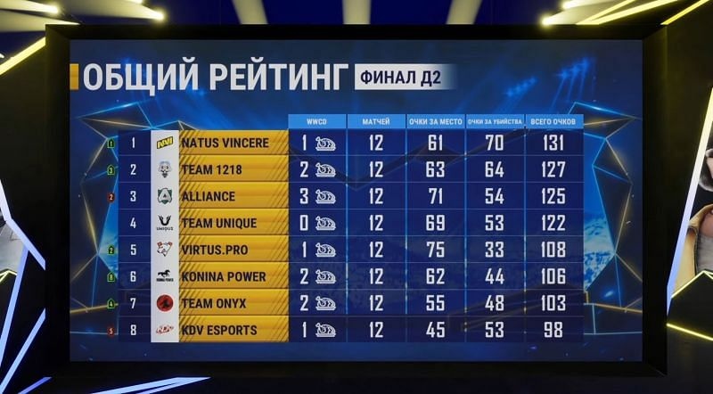 PMPL CIS Finals overall standings after day 2