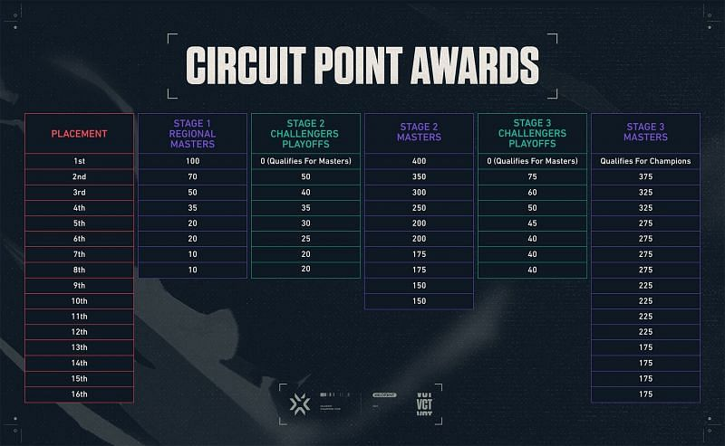 Teams will be battling it out for a piece of the $600,000 prize pool (Image via Riot Games)