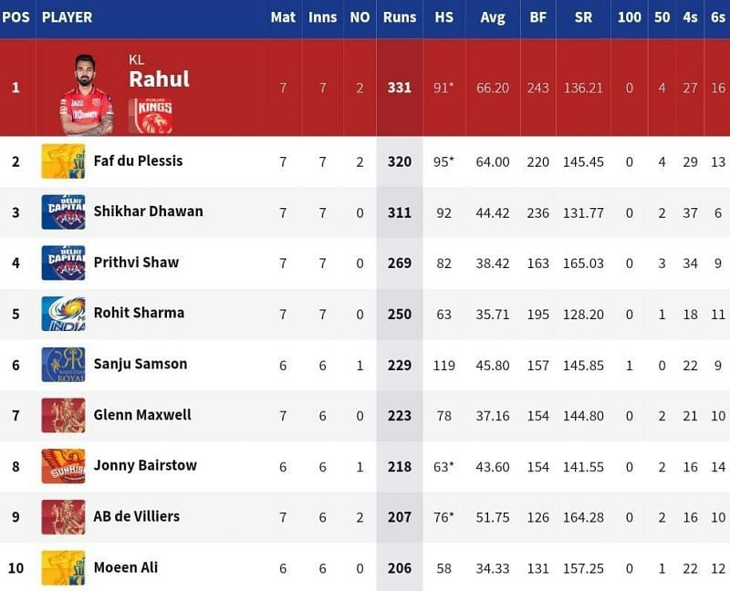 CSK opener Faf du Plessis is 11 runs adrift of IPL 2021 Purple Cap holder KL Rahul [Credits: IPL]