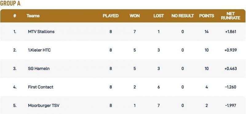 Kiel T10 League Group A Points Table