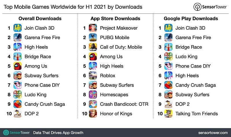 Top mobile games downloads in H1, 2021 (Image via sensor tower)