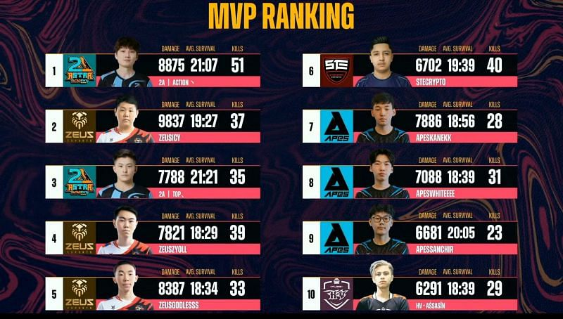 Top 10 Players from PMPL South Asia Championship