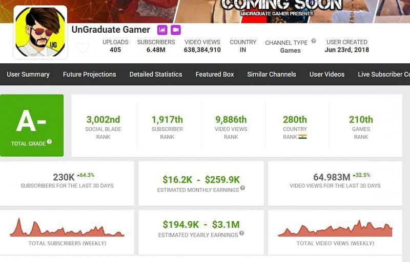 UnGraduate Gamer's earnings (Image via Social Blade)