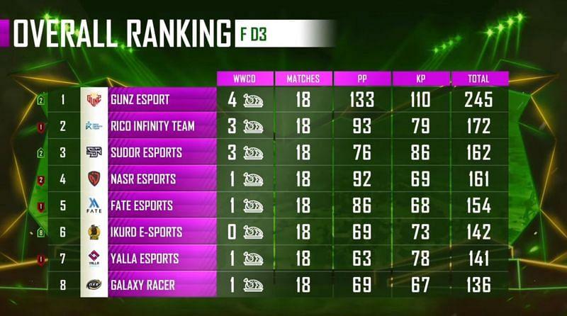 PMPL Season 1 Arabia Finals overall standings