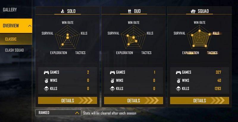 Frontal Gaming's ranked stats