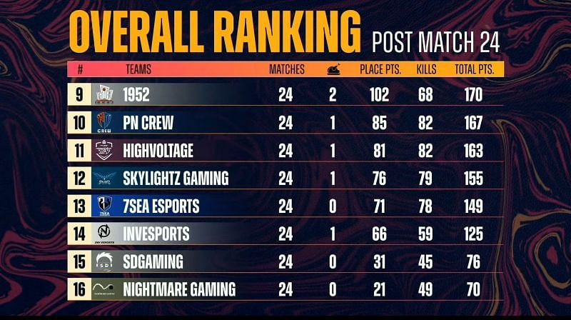 PMPL South Asia Championship overall standings