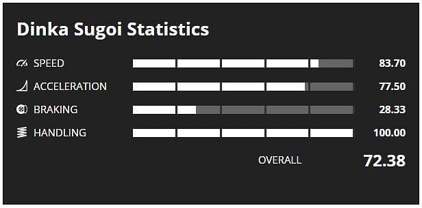 Sugoi Stats (Image via GTA Base)