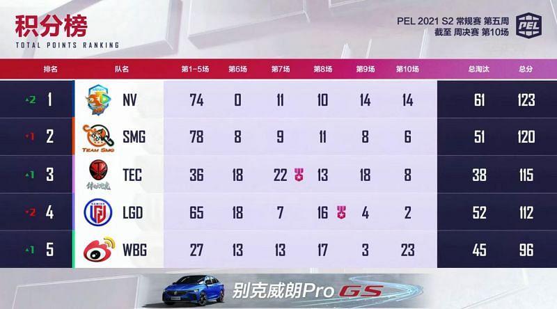 Classificação geral das finais da 2ª semana da 5ª temporada do PEL 2021