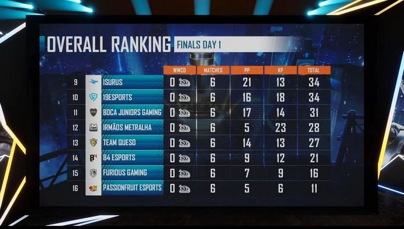 PMPL Americas Championship Day 1 overall standings (bottom eight)