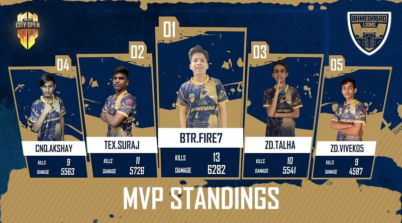 Top 5 players from Free Fire City Open Ahmedabad Finals