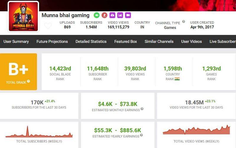 Munna Bhai Gaming's income as per Social Blade