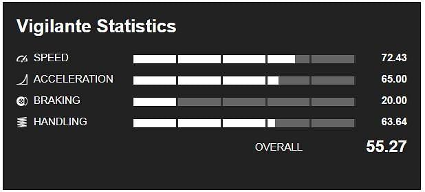 Statistiques Vigilante (Image via GTA Base)