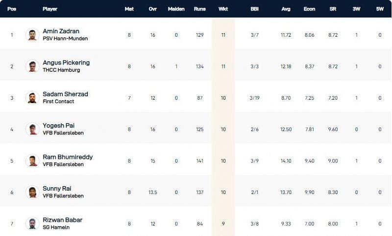 Kiel T10 League Highest Wicket-takers