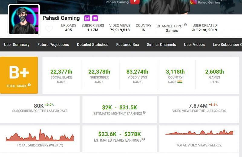 Earnings of Pahadi Gaming (Image via Social Blade)