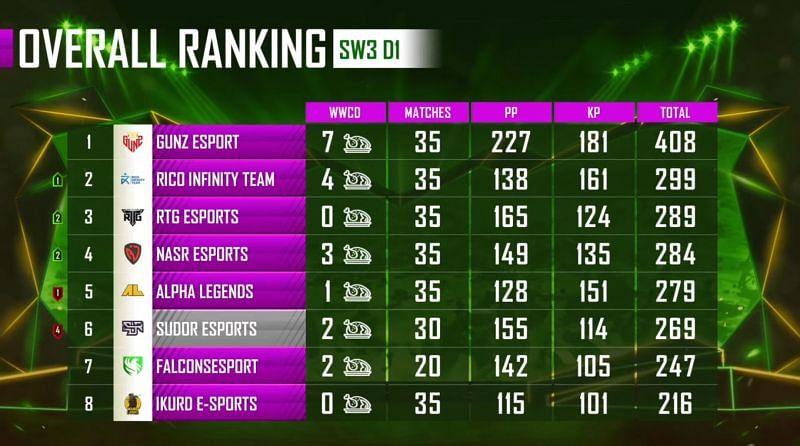 PMPL Season 1 Arabia overall standings super weekend 3 day 1