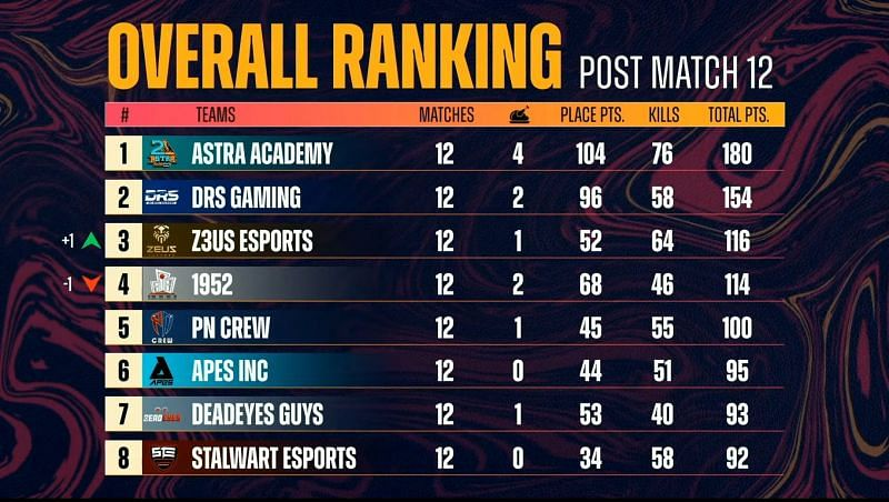PMPL South Asia championship overall standings after day 2