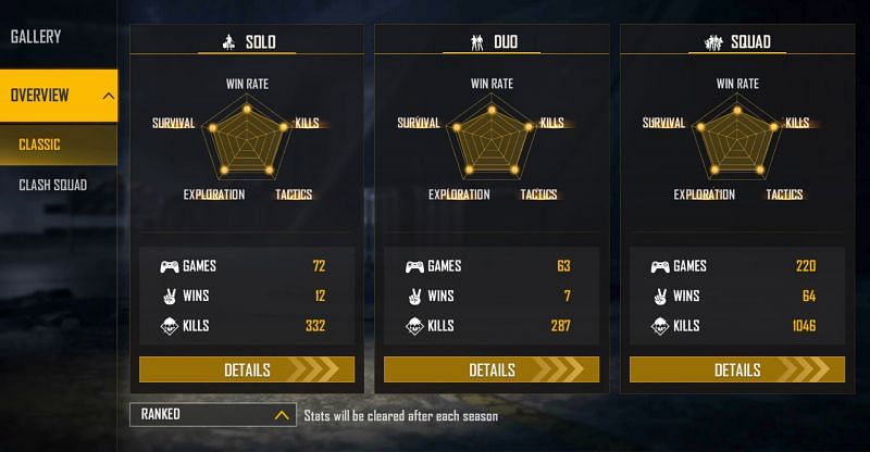 Arrow IB's ranked stats