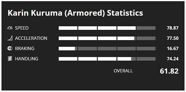 Statistiques de Kuruma blindé (image via la base GTA)