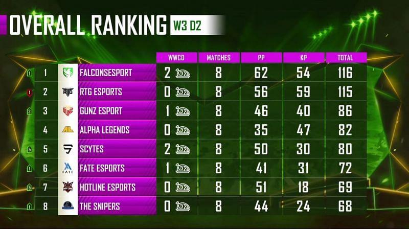 PMPL Season 1 Arabia weekdays 3 overall standings