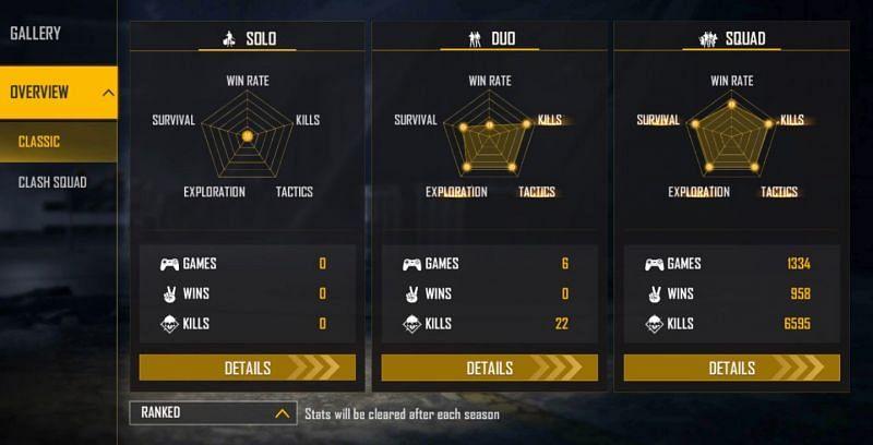 Alpha FF's ranked stats